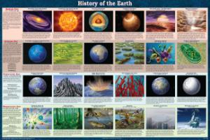 History of the Earth Poster