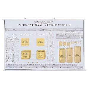 Metric System Chart