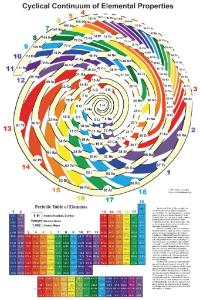 Cyclical Continuum Elemental Properties Poster