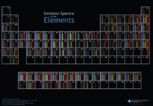 Periodic Table of Spectra