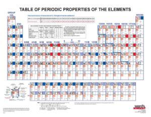 Ward's® Comprehensive Periodic Table