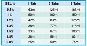 EZ Pack™ Agarose for Electrophoresis