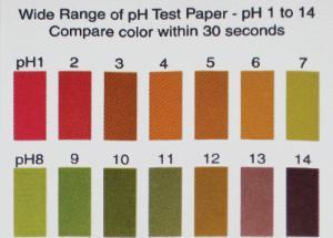 Wide Range Of Ph Chart